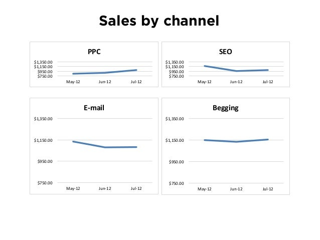 OH. ORGANIC SEARCH TRAFFIC conversions