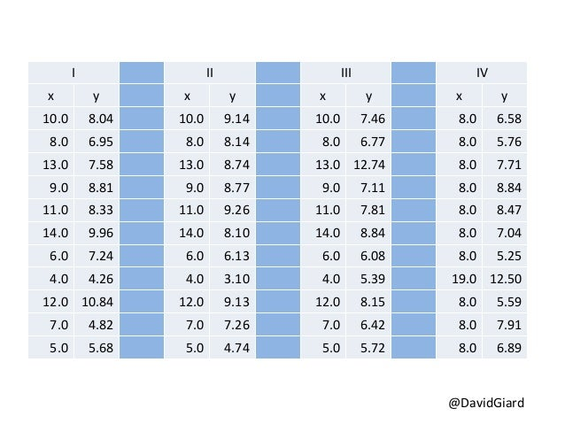 Effective Data Visualization Slide 2