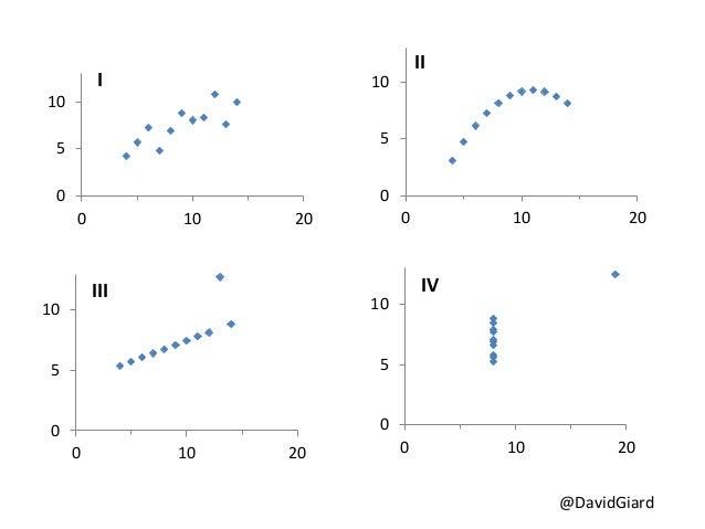 Effective Data Visualization Slide 3