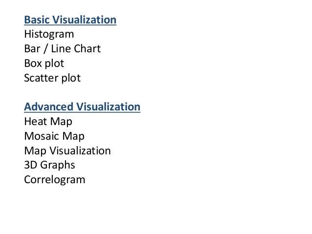 Data visualization using R