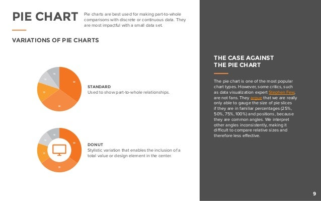 VARIATIONS OF PIE CHARTS THE CASE AGAINST THE PIE CHART Pie charts are best used for making part-to-whole comparisons with...