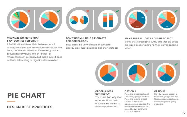 DESIGN BEST PRACTICES VISUALIZE NO MORE THAN 5 CATEGORIES PER CHART It is difficult to differentiate between small values;...