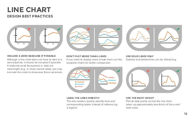 DON'T PLOT MORE THAN 4 LINES If you need to display more, break them out into separate charts for better comparison. USE S...