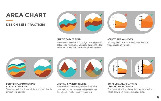 DON'T DISPLAY MORE THAN 4 DATA CATEGORIES Too many will result in a cluttered visual that is difficult to decipher. MAKE I...