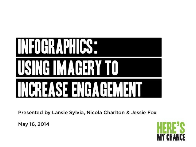 Presented by Lansie Sylvia, Nicola Charlton & Jessie Fox May 16, 2014 Infographics: using imagery to increase engagement