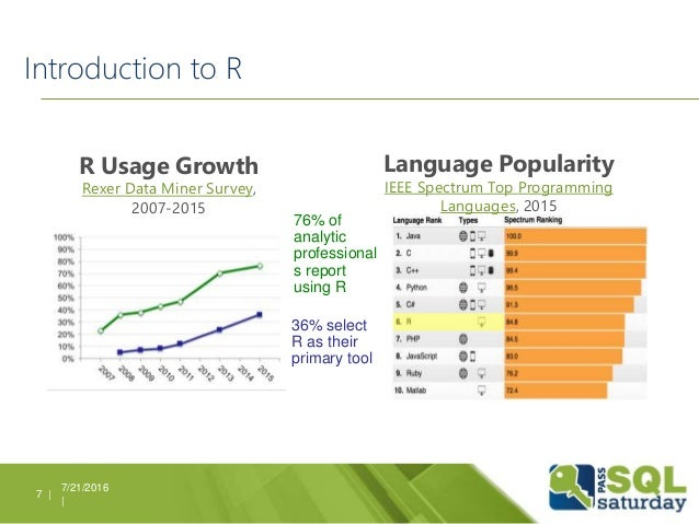 Introduction to R 7/21/2016 | 7 | R Usage Growth Rexer Data Miner Survey, 2007-2015 Language Popularity IEEE Spectrum Top ...