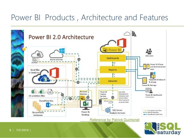 Power BI Products , Architecture and Features 7/21/2016 |8 | Reference by Patrick Guimonet