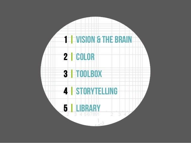 Data Viz CE 2014 Storytelling Slide 3