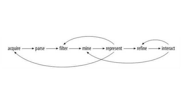/github.com/ gianordoli/ bootcamp_2014_data_ visualization_workshop