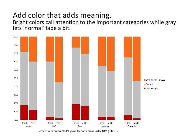 Chart Makeover A Womens Nutrition Bar Chart