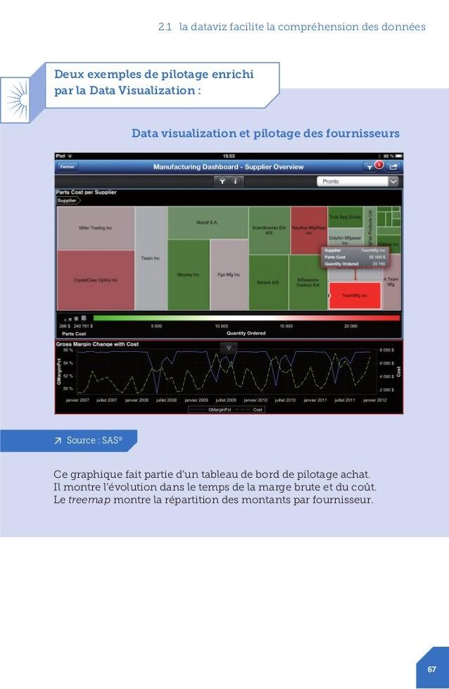 12 Deux exemples de pilotage enrichi par la Data Visualization: Ce graphique fait partie d'un tableau de bord de pilotage...