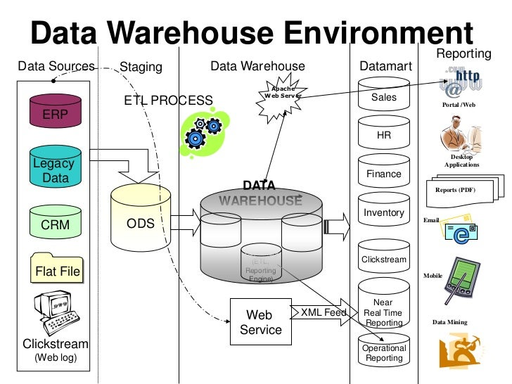 Federated data warehouse architecture.