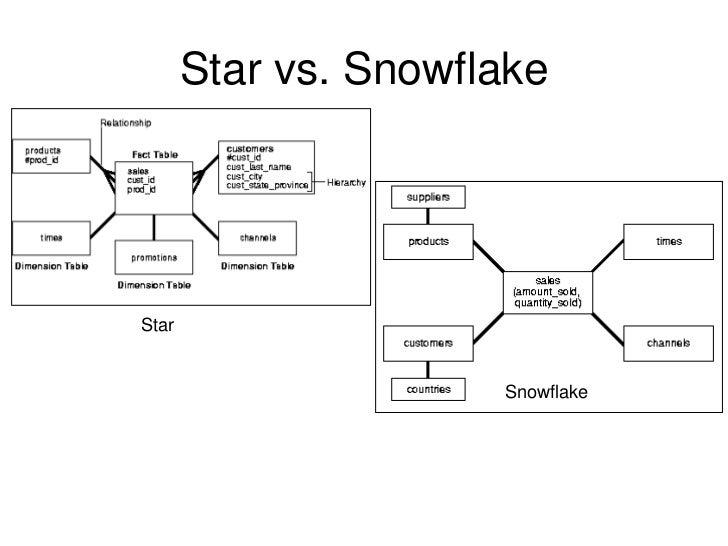 Data Warehouse Itecture. Star Vs. Wiring. Data Warehouse Architecture Diagram Vsd At Scoala.co