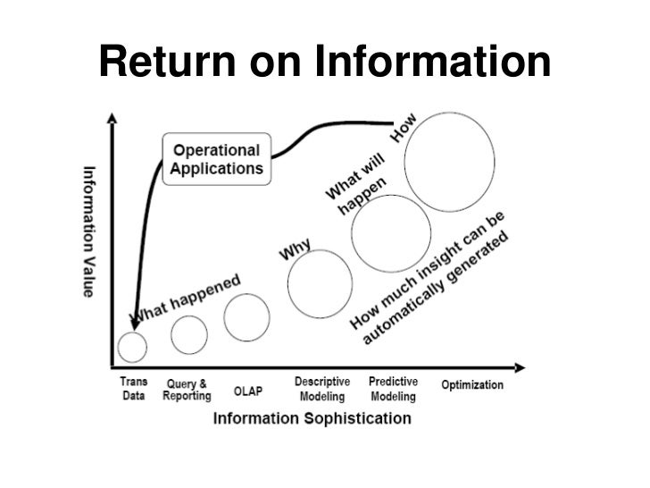 Data Warehouse Itecture. Information Maturity Model 5. Wiring. Data Warehouse Architecture Diagram Vsd At Scoala.co