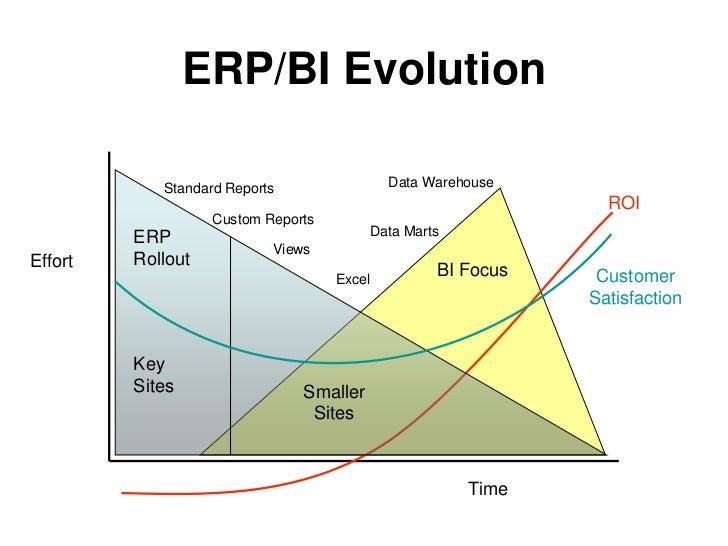 Data Warehouse Itecture. 9 Erpbi Evolution Standard Reports Data Warehouse. Wiring. Data Warehouse Architecture Diagram Vsd At Scoala.co