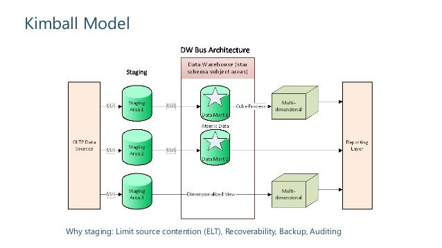 Building An Effective Data Warehouse Itecture. Duplication Of Data 21. Wiring. Ods Data Warehouse Architecture Diagram At Scoala.co