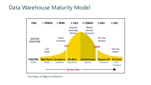 Building An Effective Data Warehouse Itecture. Data Warehouse Maturity Model Courtesy Of Wayne Eckerson. Wiring. Data Warehouse Bus Architecture Diagram At Scoala.co