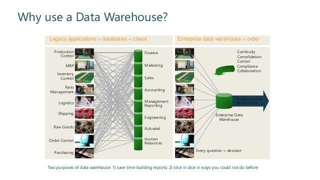 building an effective data warehouse architecture. Black Bedroom Furniture Sets. Home Design Ideas