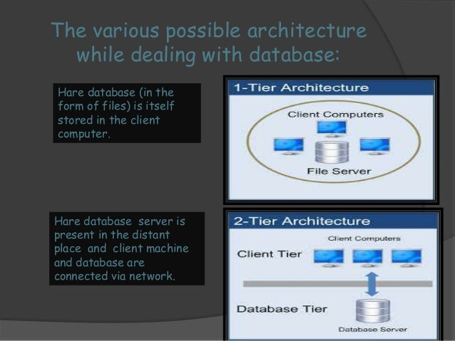 Here between the client  machine and the database  server we have included an  application server which is  mainly at serv...