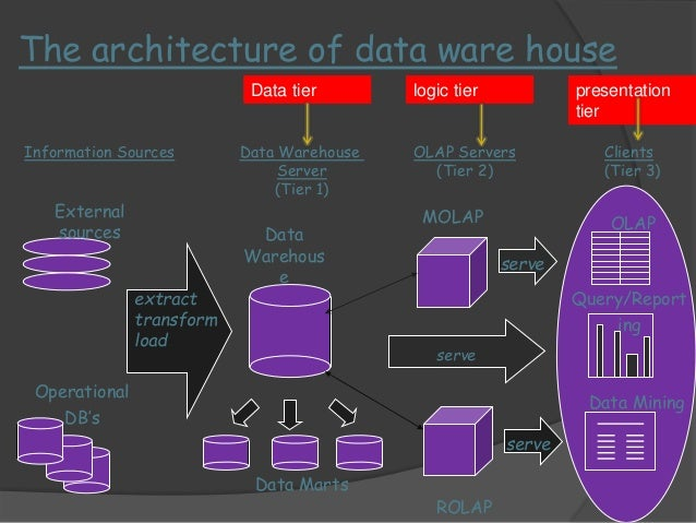 The bottom most:  Operational databases  External sourse  •These are the application  specific database which are  used to...