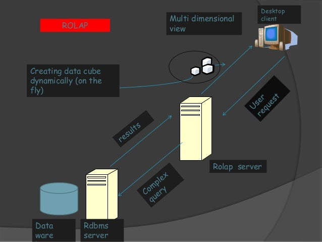 DETAILS   Relational online analytical processing (ROLAP) is a  form of online analytical processing (olap) that  perform...