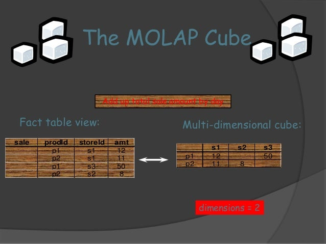 Add up total sale amount by day  Fact table view: Multi-dimensional cube:  dimensions = 3  sale prodId storeId date amt  p...