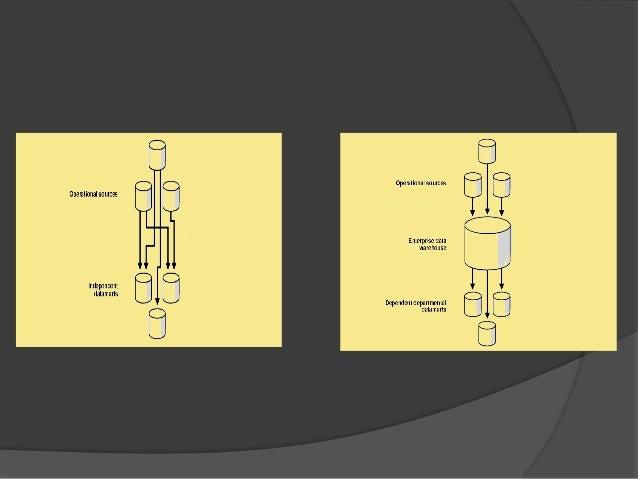Data ware house architecture