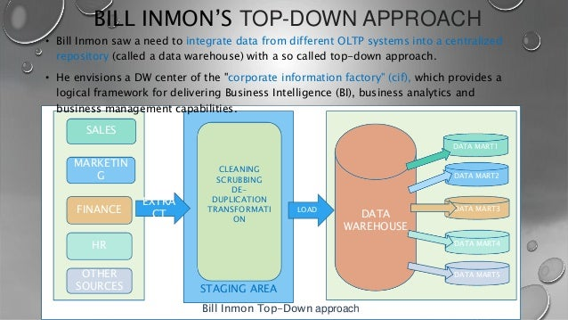 Data Warehouse Design On Cloud A Big Data Approach Part One