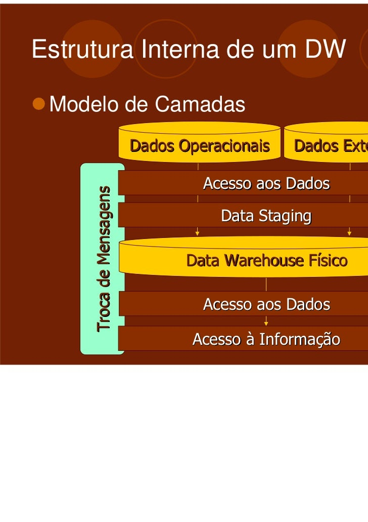 data warehouse and data mining Data mining vs data warehousing the process of data mining refers to a branch of computer science that deals with the extraction of patterns from large data sets.
