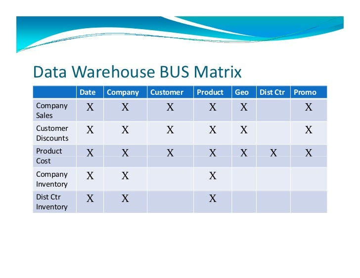 Itecting A Data Warehouse Case Study. Data Warehouse Bus. Wiring. Data Warehouse Bus Architecture Diagram At Scoala.co