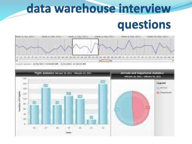 data-warehouse-interview-questions-1-638.jpg?cb=1449233028