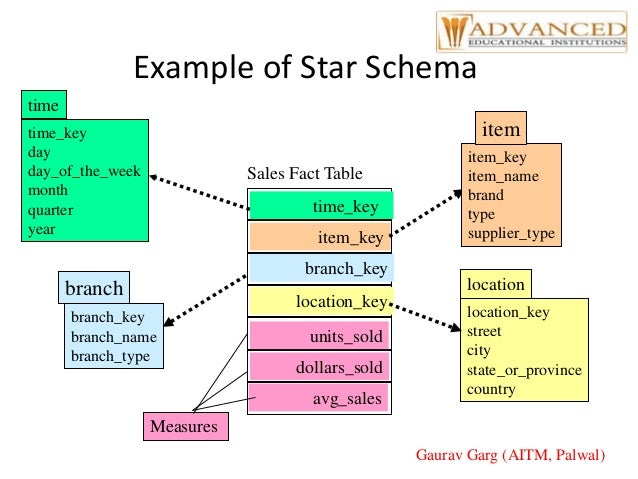 Data Warehouse System And Its Concepts. Gaurav Garg Aitm Palwal 20 Exle Of Star Schema. Wiring. Data Warehouse Star Schema Payroll At Scoala.co