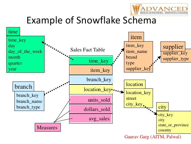 Data warehouse system and its concepts