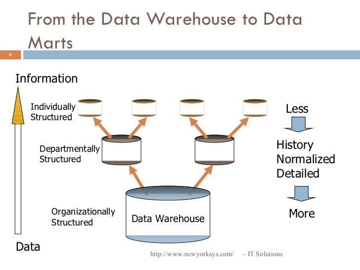 Data Warehouse Vs Data Marts Online Training From