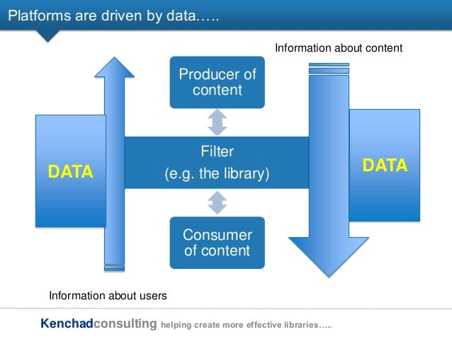 Kenchadconsulting helping create more effective libraries….. Platforms are driven by data….. Producer of content Filter (e...