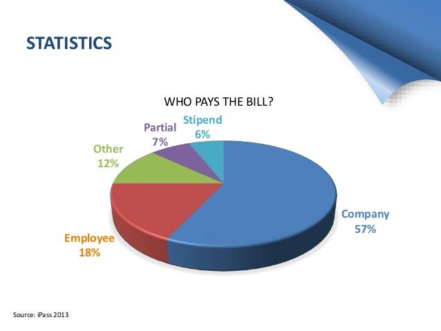 STATISTICS Company 57% Employee 18% Other 12% Partial 7% Stipend 6% WHO PAYS THE BILL? Source: iPass 2013