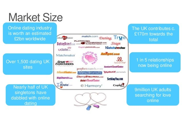 Size of the online dating industry