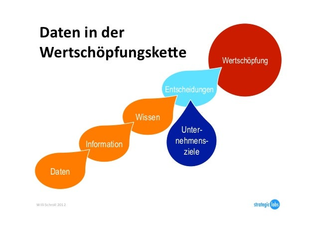 Daten in der   WertschöpfungskeBe                                             Wertschöpfung                     ...
