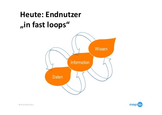"""Heute: Endnutzer    """"in fast loops""""                                                      Wissen               ..."""