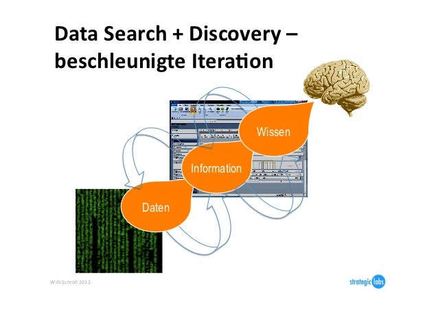 Data Search + Discovery –   beschleunigte Itera6on                                                       W...