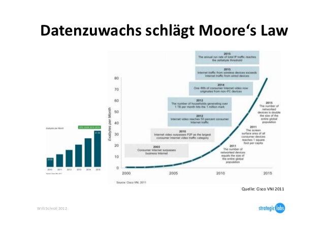 Datenzuwachs schlägt Moore's Law                                      Quelle: Cisco VNI 2011 Willi Schro...