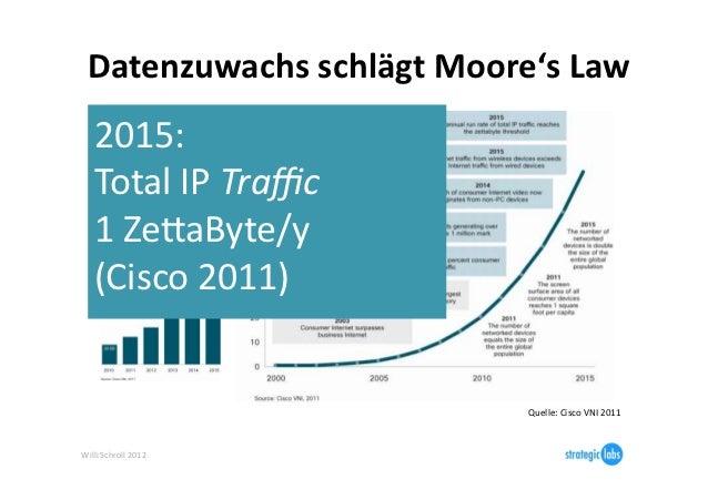 Datenzuwachs schlägt Moore's Law     2015: Total IP      2015:      Traffic ~1 ZejaByte/Y     (Cisco...
