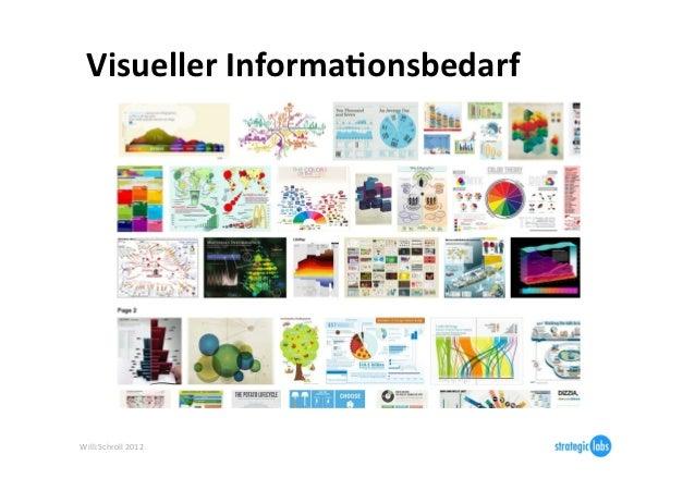 Visueller Informa6onsbedarf Willi Schroll 2012
