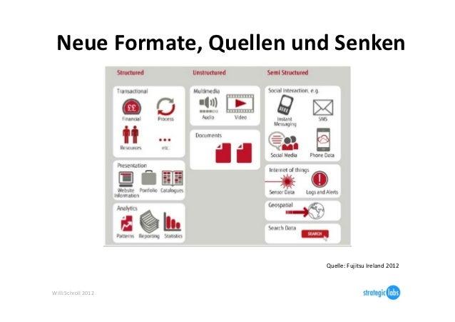Neue Formate, Quellen und Senken                                       Quelle: Fujitsu Ireland 2012 Will...