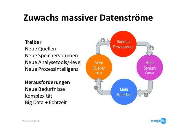 Zuwachs massiver Datenströme     Treiber                               +      Särkere    Neue Quellen         ...