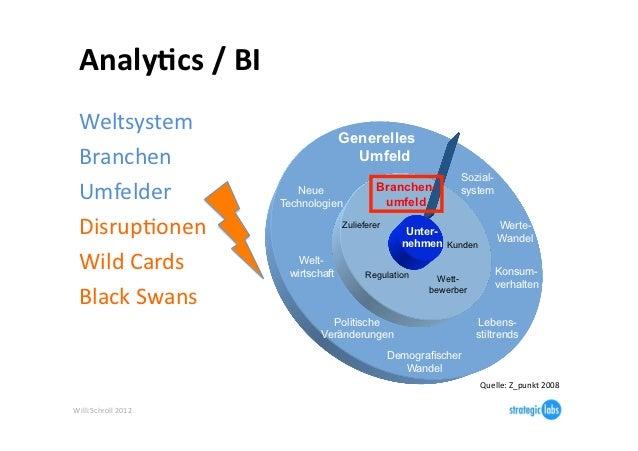 Analy6cs / BI   Weltsystem                                              Generelles  Branchen                    ...