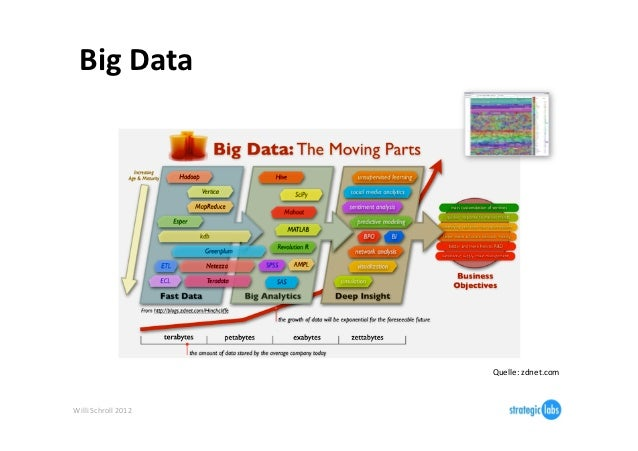 Big Data                                Quelle: zdnet.com Willi Schroll 2012