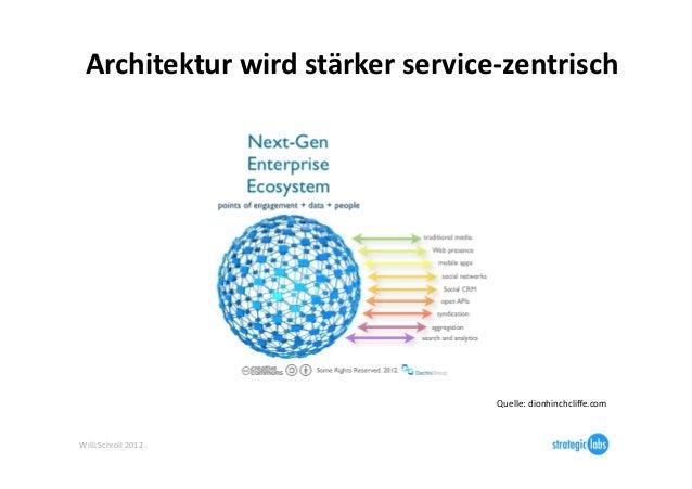 Architektur wird stärker service-‐zentrisch                                                 Quelle: dionhinch...