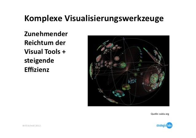 Komplexe Visualisierungswerkzeuge   Zunehmender   Reichtum der   Visual Tools +   steigende   Effizienz ...
