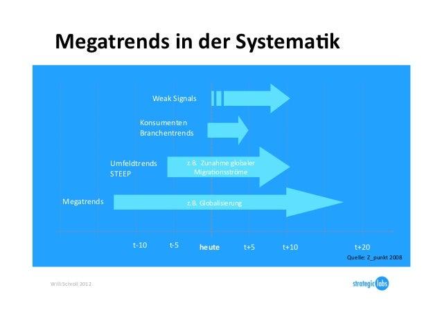 Megatrends in der Systema6k                                                     Weak Signals                ...